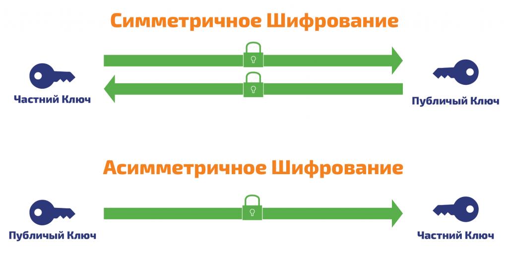 Симметричное и асимметричное шифрование